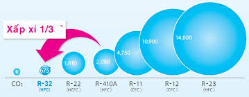 Gas R32 có gì khác biệt cho điều hòa