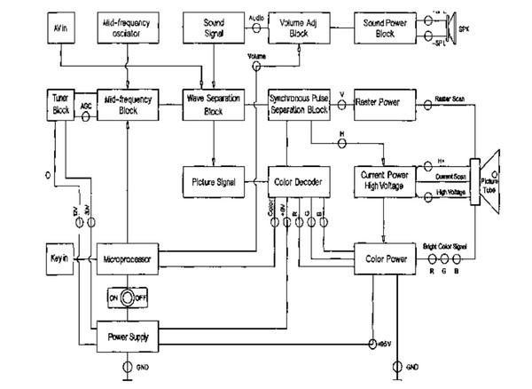Hướng dẫn kỹ thuật sửa chữa tivi LCD đời mới phần 3