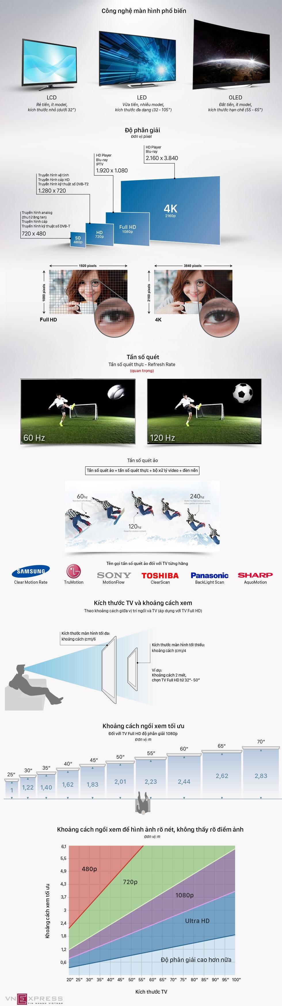 Infographics 5 bước chọn mua tivi để xem bóng đá