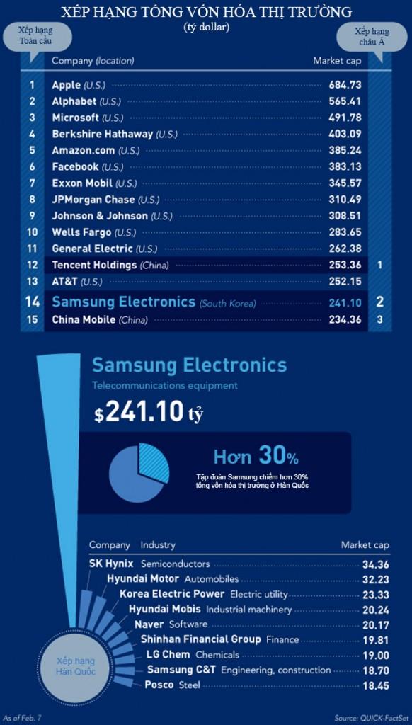 Xếp hạng tổng vốn hóa thị trường của Samsung