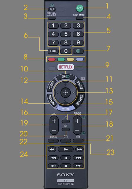Hướng dẫn cách sử dụng remote tivi Sony W600D, W650D, W750D