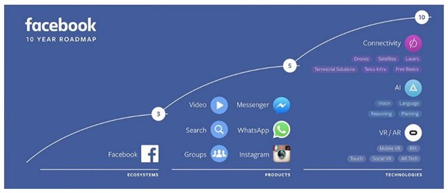 Ông chủ Facebook đang đẩy Tivi, Smartphone đến… ngày tàn?
