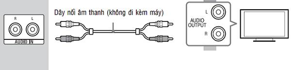 Sử dụng dây cáp AV phù hợp với những thiết bị tivi sản xuất lâu năm
